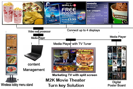 Digital movie sale profit margin